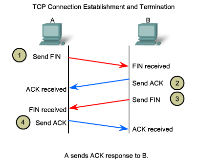 tcp_terminate_session