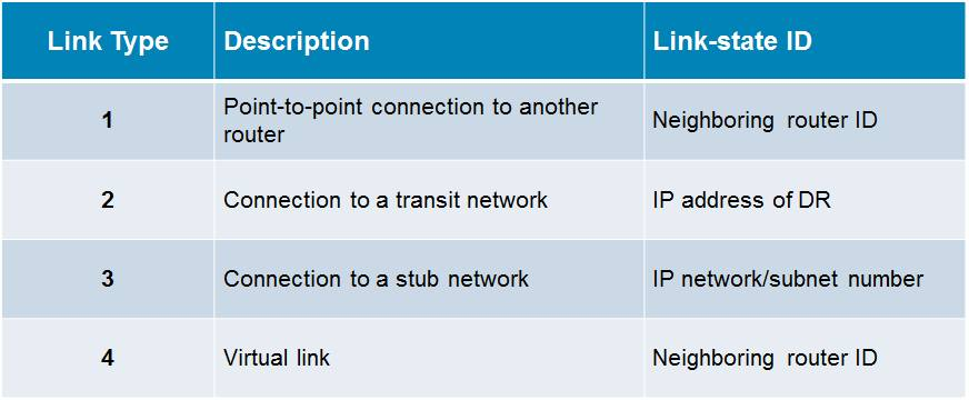 ospf_link_type