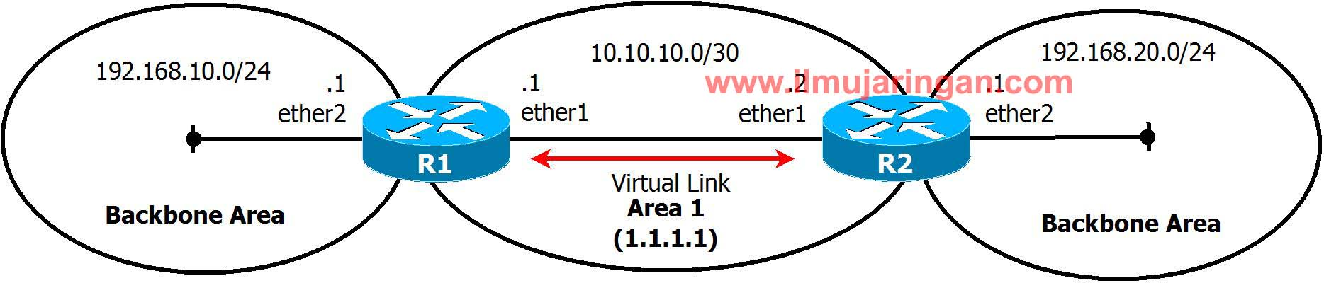 ospf_link_type_04_wm